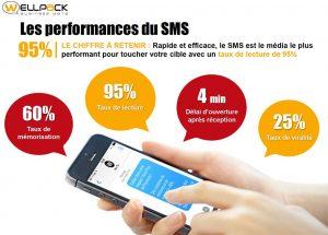 Le SMS